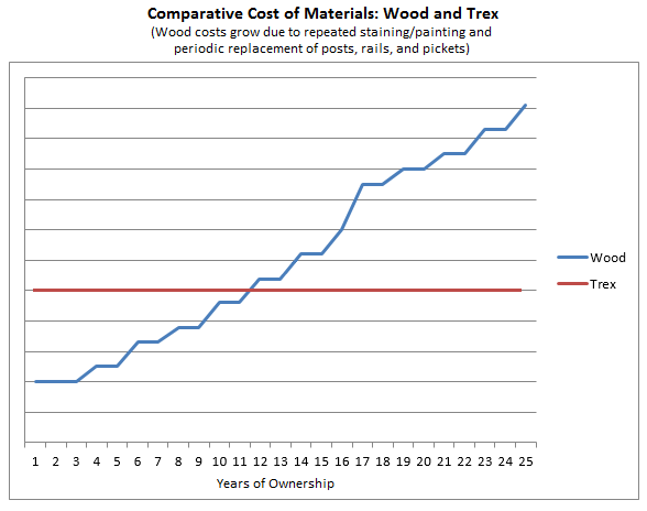 Comparative Cost of Fences Over Time