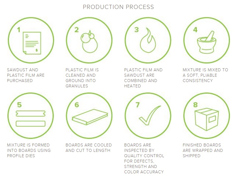 Process steps for the production of Trex products